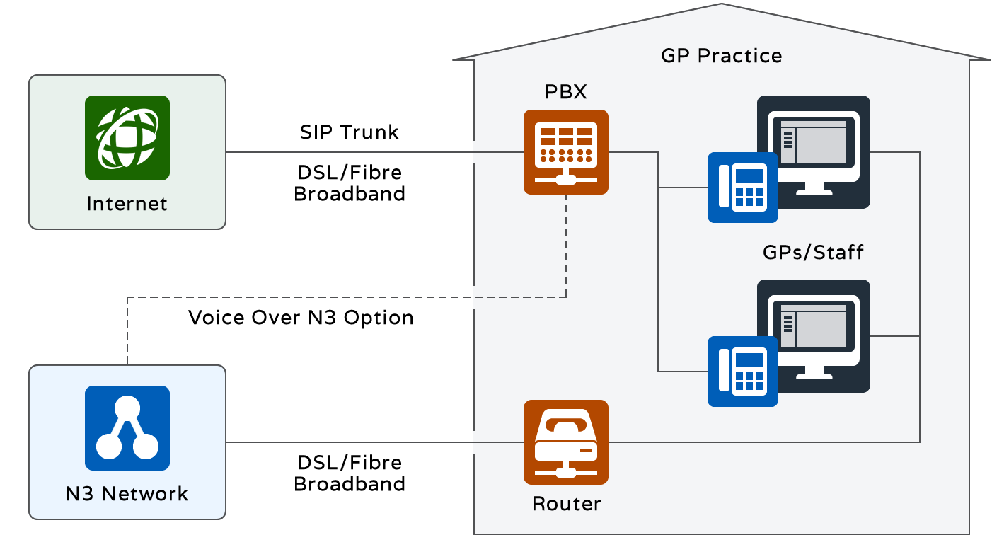 GP Practice IP PBX System