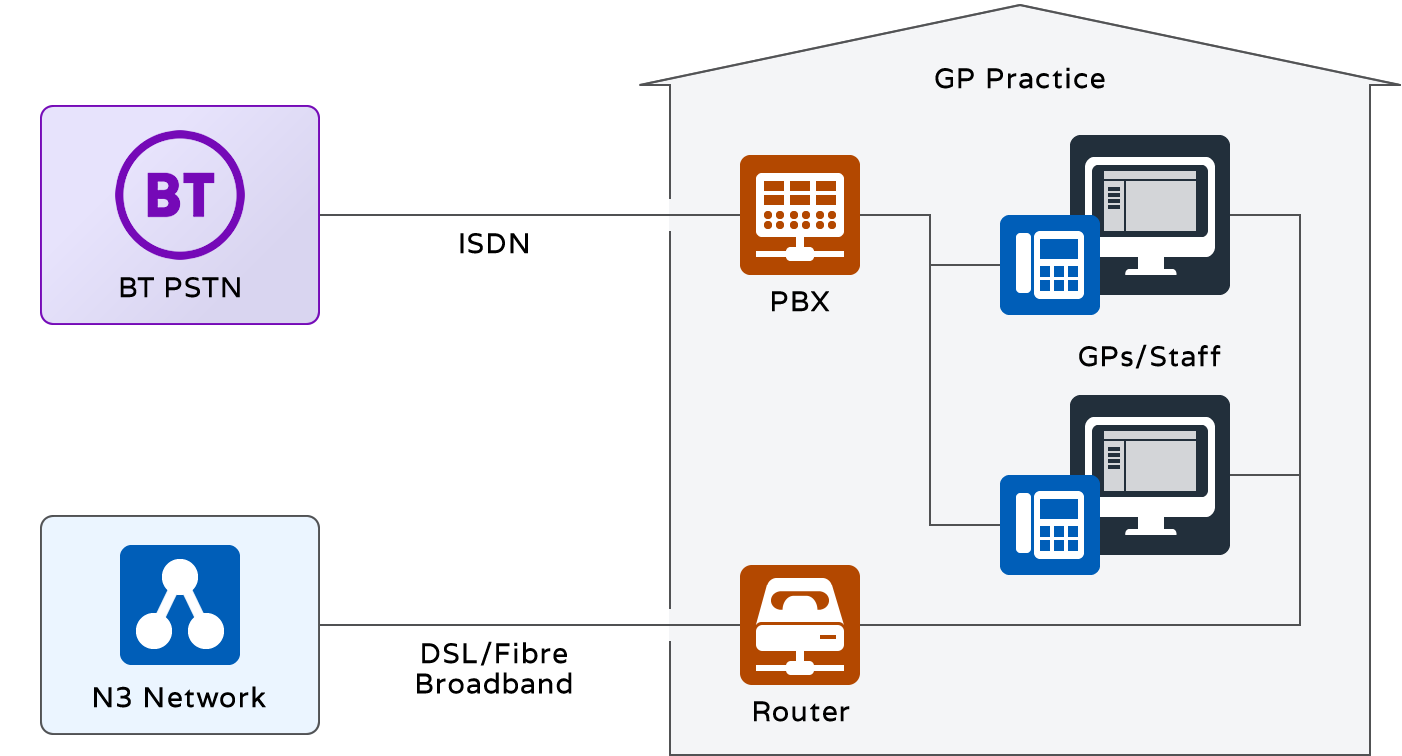 GP Practice Legacy Phone and Data System