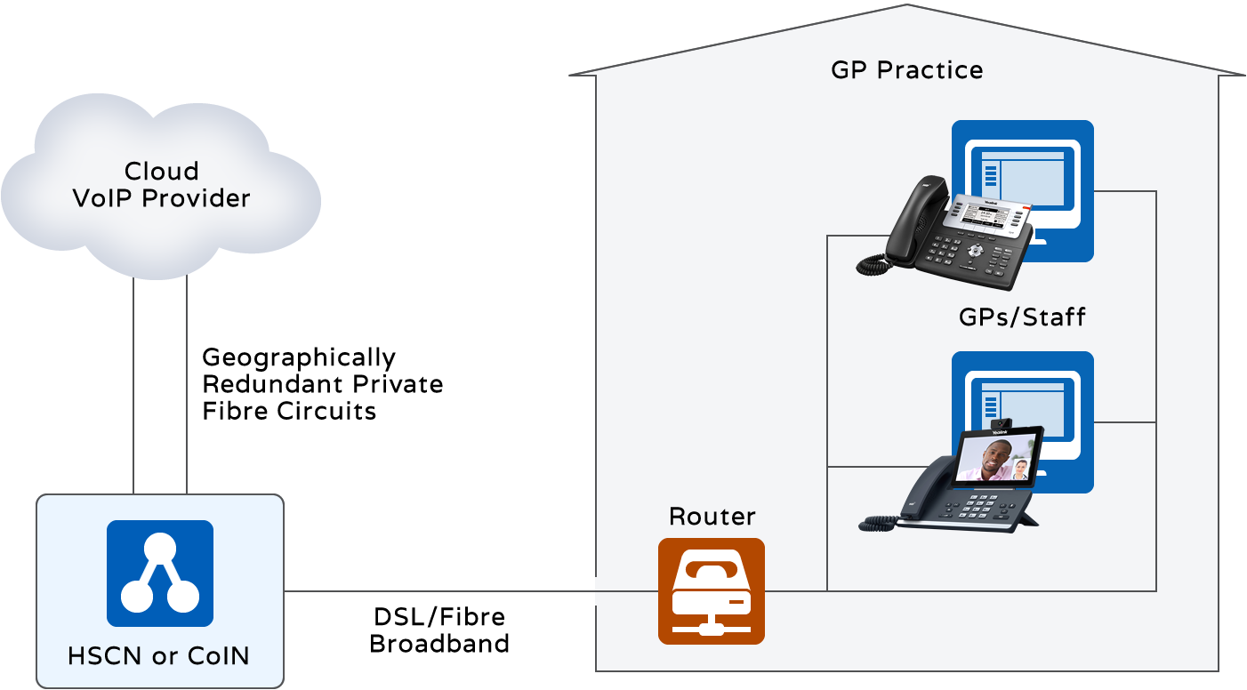 GP Practice Shared HSCN or CoIN Private Connection System