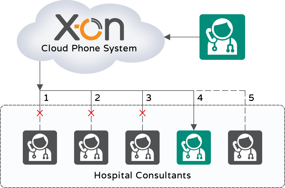 Cloud Phone System Hunt Group